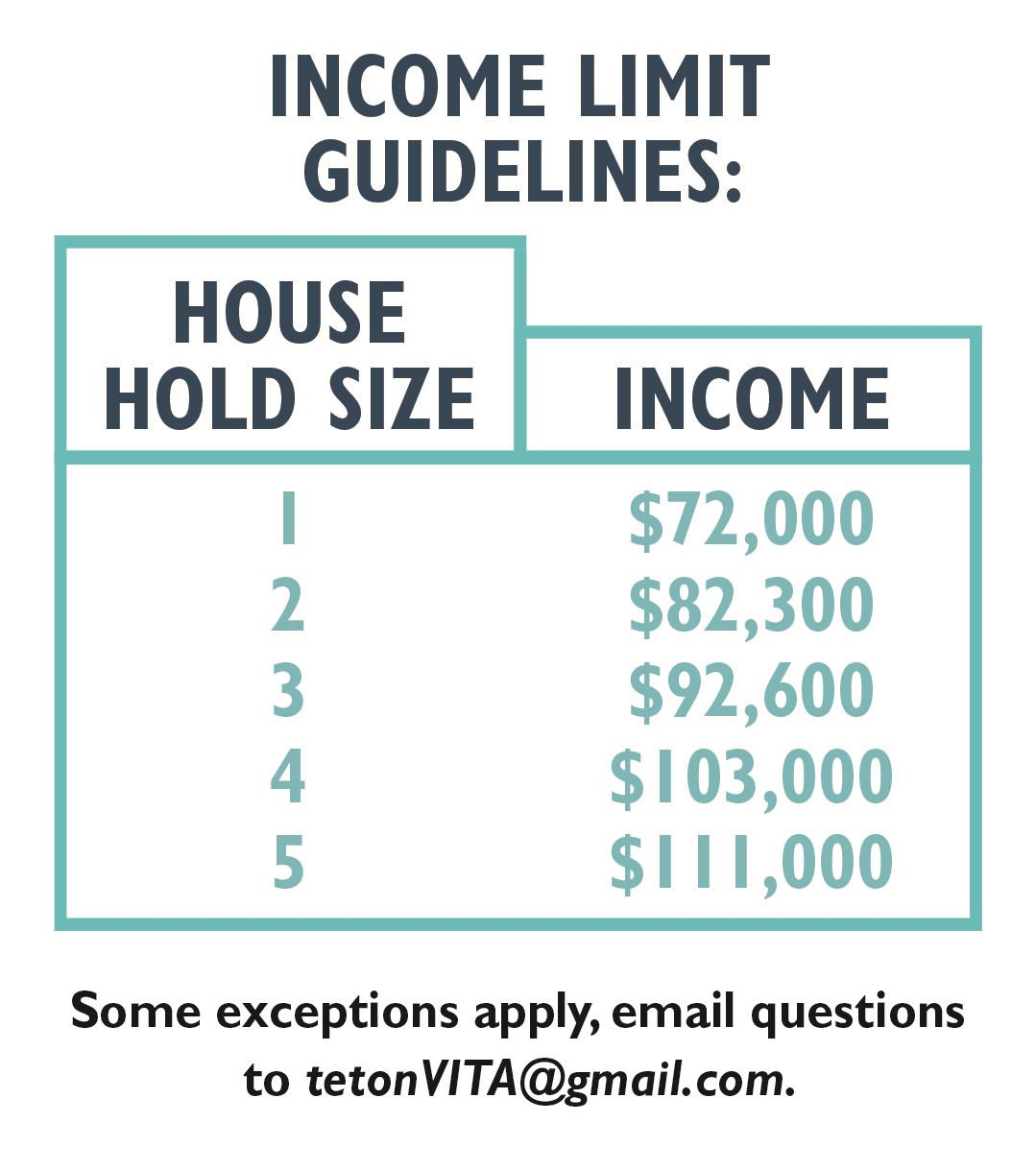 image showing income limit guidelines